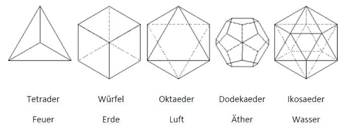 Energie Geometrie