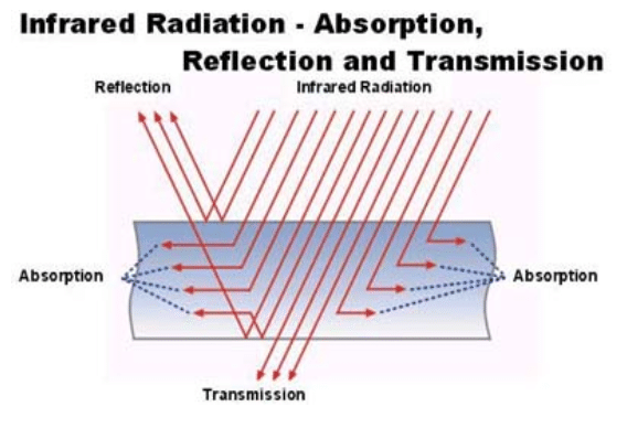 Infrared Radiation- Absoprtion