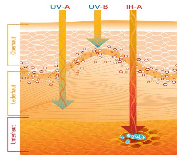 UVA Strahlung